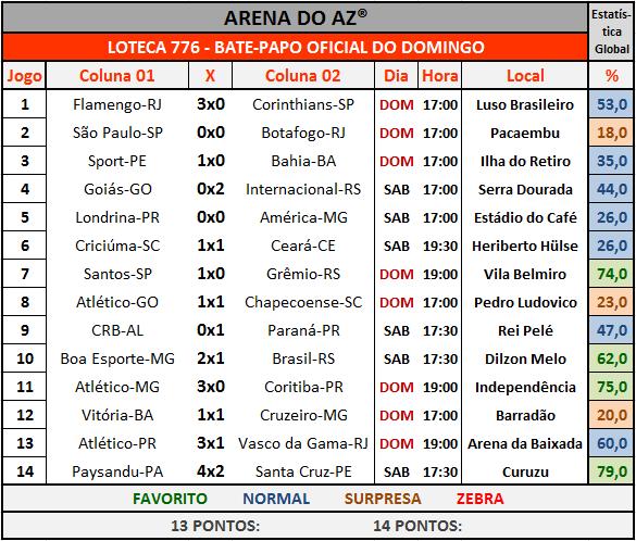 Loteca 776 - Bate-Papo da galera com os resultados dos 14 jogos do concurso.