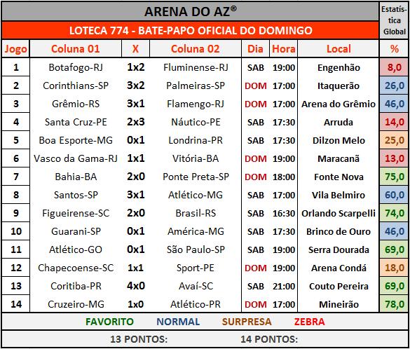 Loteca 774 - Bate-Papo da galera com os resultados dos 14 jogos do concurso.