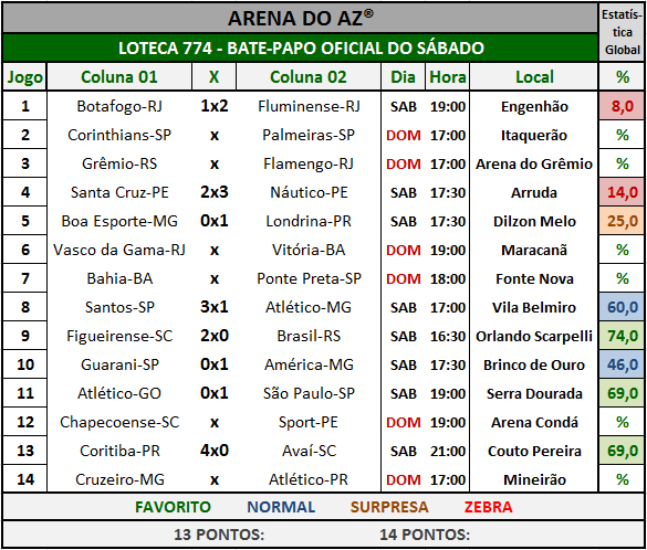 Loteca 774 - Bate-Papo da galera com os resultados dos jogos do sábado.