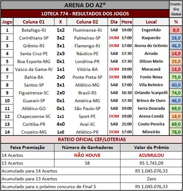 Resultados dos 14 jogos e rateio oficial da Loteca 774.