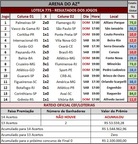Resultados dos 14 jogos e rateio oficial da Loteca 775.