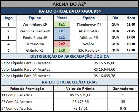 Resultados dos 05 jogos com o rateio oficial da Lotogol 934.