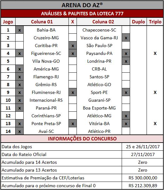 As Análises & Palpites da Loteca 777 são imparciais e coerentes assim como os palpites sugeridos para os 14 jogos.