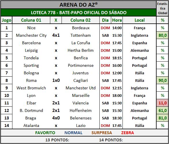 Loteca 778 - Bate-Papo da galera com os resultados dos jogos do sábado.
