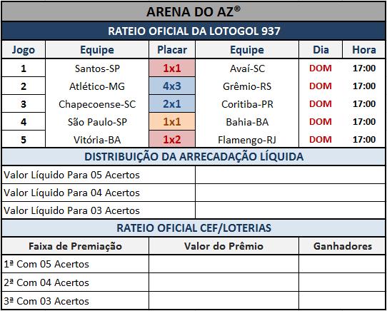 Resultados dos 05 jogos com o rateio oficial da Lotogol 937.