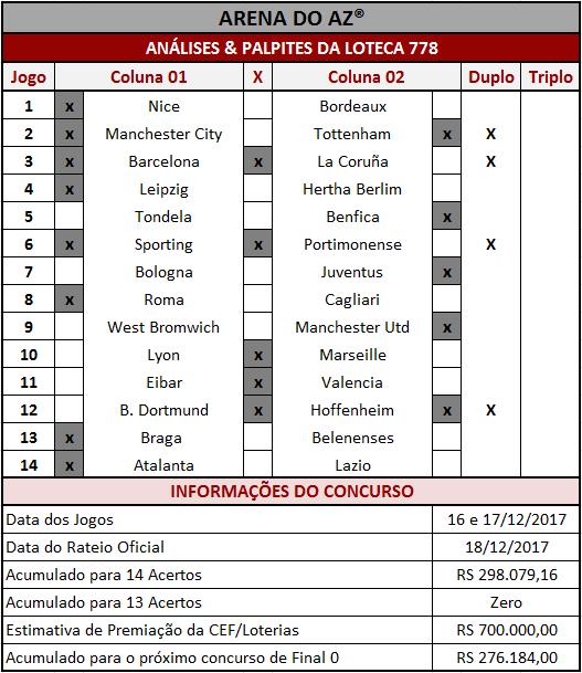 As Análises & Palpites da Loteca 778 são imparciais e coerentes assim como os palpites sugeridos para os 14 jogos.