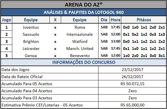 Sugestões de placares para os cinco jogos da Lotogol 940.