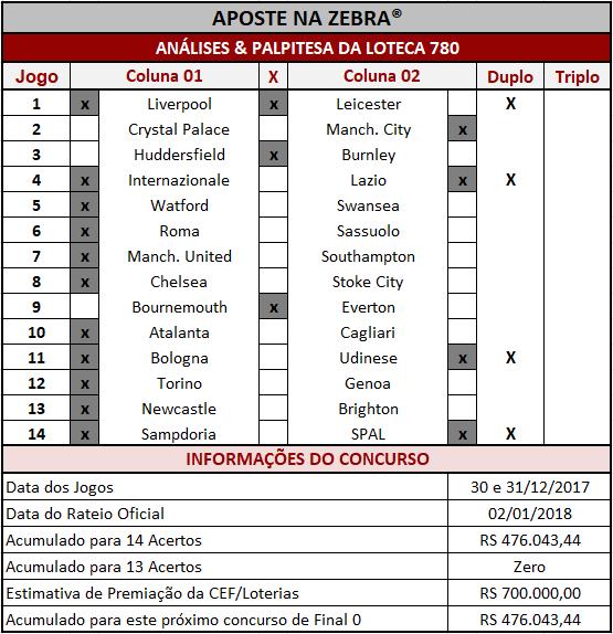 As Análises & Palpites da Loteca 780 são imparciais e coerentes assim como os palpites sugeridos para os 14 jogos.