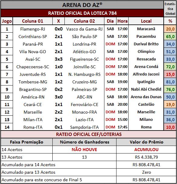 Resultados dos 14 jogos com o rateio oficial da Loteca 784.