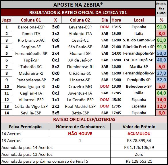 Resultados dos 14 jogos com o rateio oficial da Loteca 781.