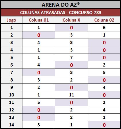 Loteca 783 - Colunas atrasadas até a realização desse concurso.
