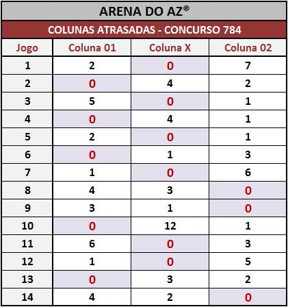 Loteca 784 - Colunas atrasadas até a realização desse concurso.