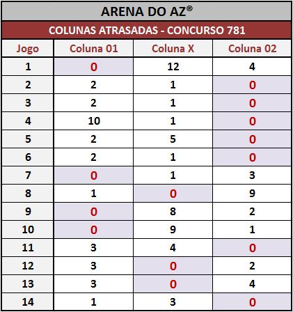 Loteca 781 - Colunas atrasadas após o encerramentos dos 14 jogos do concurso.