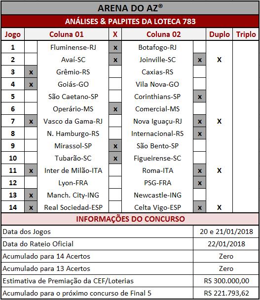 As Análises & Palpites da Loteca 783 são imparciais e coerentes assim como os palpites sugeridos para os 14 jogos.