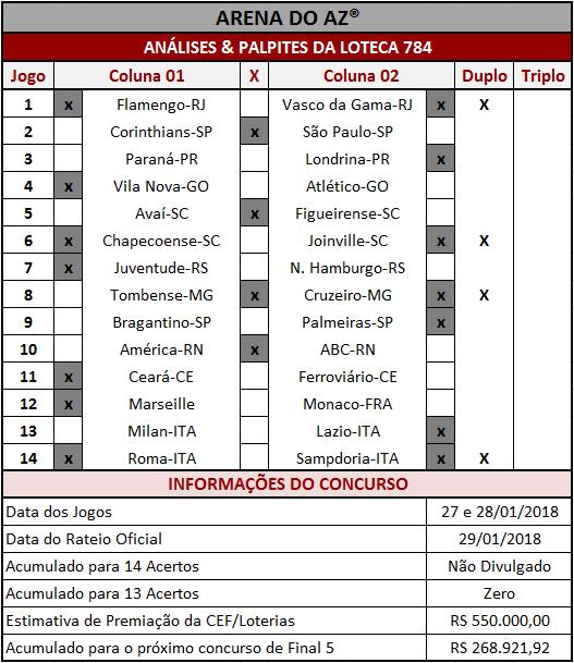 As Análises & Palpites da Loteca 784 são imparciais e coerentes assim como os palpites sugeridos para os 14 jogos.