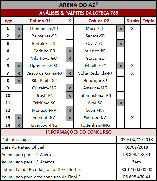 As Análises & Palpites da Loteca 785 são imparciais e coerentes assim como os palpites sugeridos para os 14 jogos.