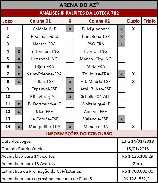 As Análises & Palpites da Loteca 782 são imparciais e coerentes assim como os palpites sugeridos para os 14 jogos.