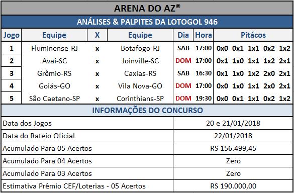 Sugestões de placares para os cinco jogos da Lotogol 946.