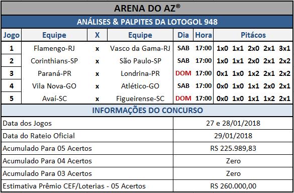 Sugestões de placares para os cinco jogos da Lotogol 948.