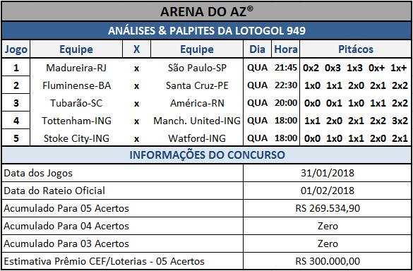 Sugestões de placares para os cinco jogos da Lotogol 949.