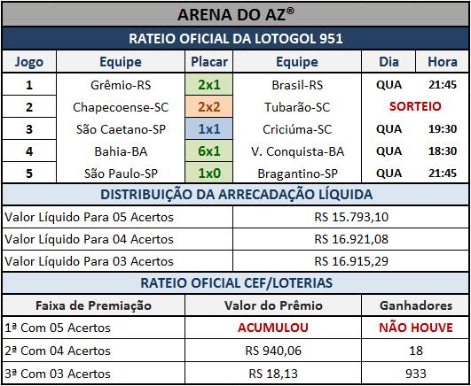 Resultados dos 05 jogos com o Rateio Oficial da Lotogol 951.
