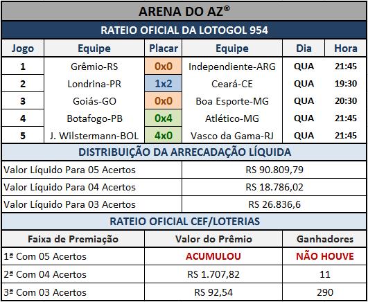 Resultados dos cinco jogos com o Rateio Oficial da Lotogol 954.