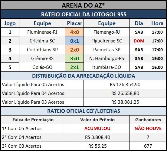 Resultados dos cinco jogos com o Rateio Oficial da Lotogol 955.