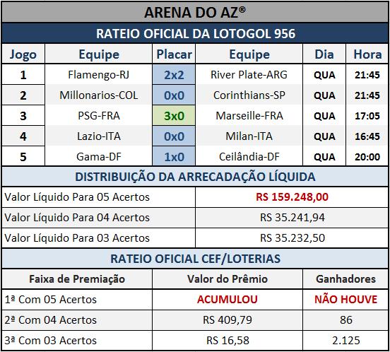 Resultados dos cinco jogos com o Rateio Oficial da Lotogol 956.