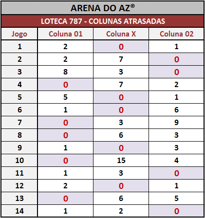 Colunas atrasadas após o encerramento dos jogos da Loteca 787.
