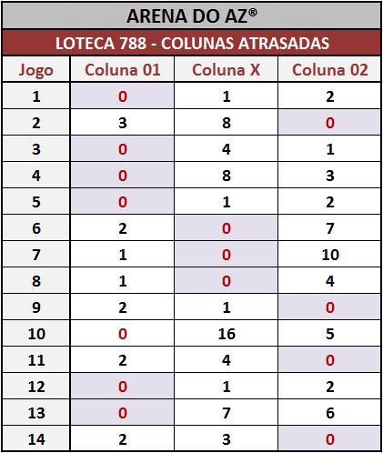 Colunas atrasadas após o encerramento dos jogos da Loteca 788.