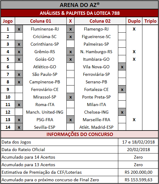 As Análises da Loteca 788 são imparciais e coerentes assim como os palpites sugeridos para os 14 jogos.