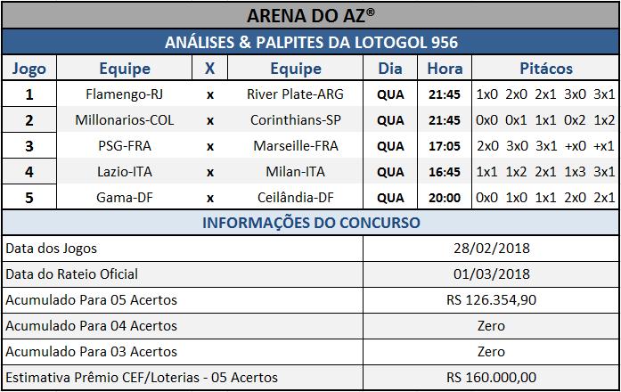 Sugestões de placares para os cinco jogos da Lotogol 956.