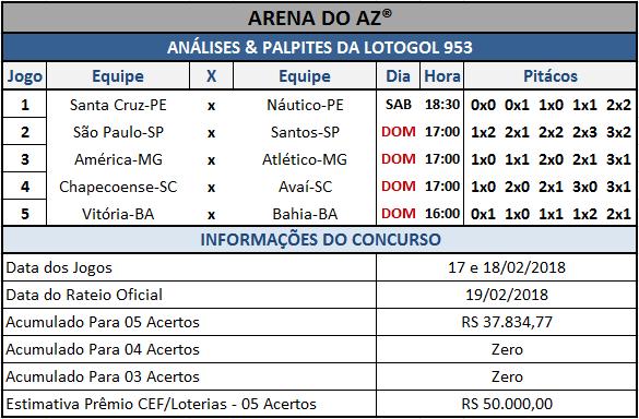 Sugestões de placares para os cinco jogos da Lotogol 953.
