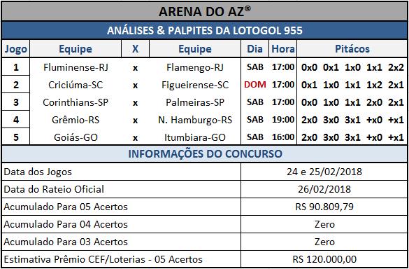 Sugestões de placares para os cinco jogos da Lotogol 955.