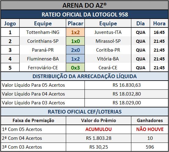 Resultados dos cinco jogos com o Rateio Oficial da Lotogol 958.