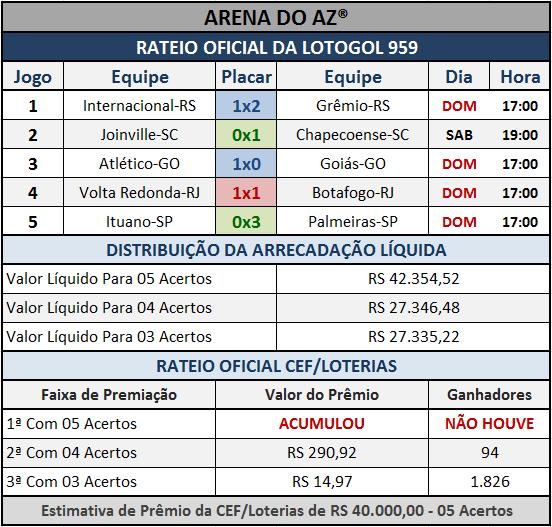 Resultados dos cinco jogos com o Rateio Oficial da Lotogol 959.
