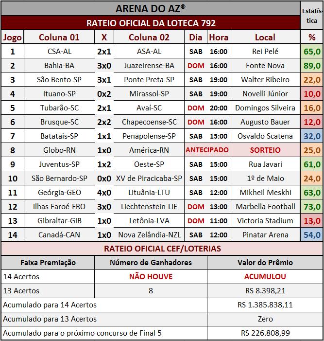 Resultados dos 14 jogos com o rateio oficial da Loteca 792.