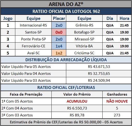 Resultados dos cinco jogos com o Rateio Oficial da Lotogol 962.