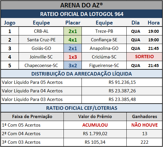 Resultados dos cinco jogos com o Rateio Oficial da Lotogol 964.