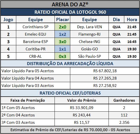 Resultados dos cinco jogos com o Rateio Oficial da Lotogol 960.