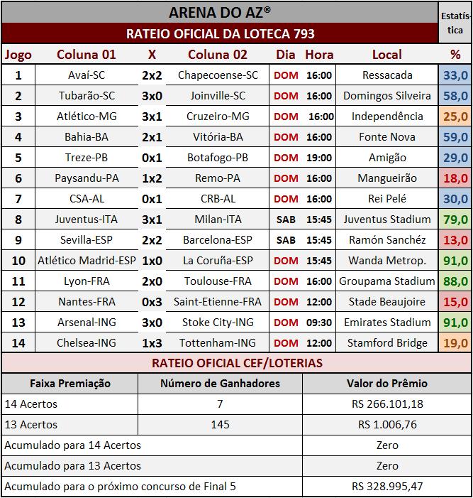 Resultados dos 14 jogos com o rateio oficial da Loteca 793.