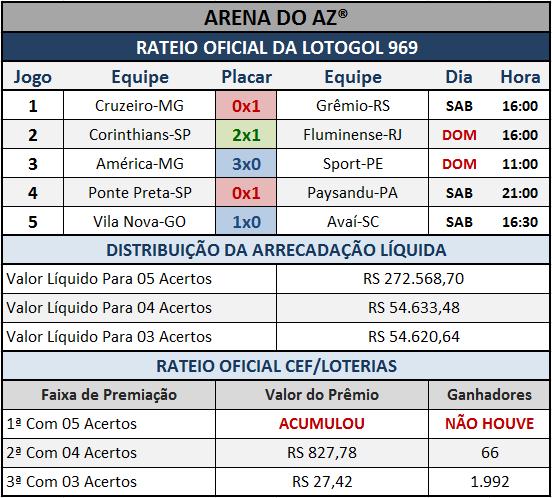 Resultados dos cinco jogos com o Rateio Oficial da Lotogol 969.