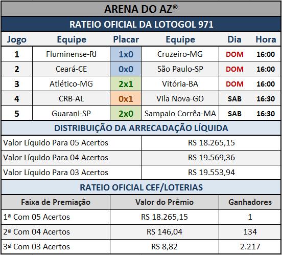 Resultados dos cinco jogos com o Rateio Oficial da Lotogol 971.