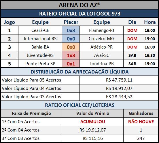 Resultados dos cinco jogos com o Rateio Oficial da Lotogol 973.