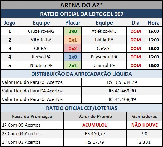 Resultados dos cinco jogos com o Rateio Oficial da Lotogol 967.