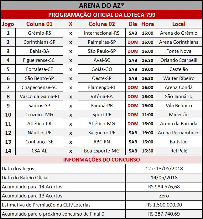 Programação Oficial da Loteca 799, com a relação dos 14 jogos da grade.