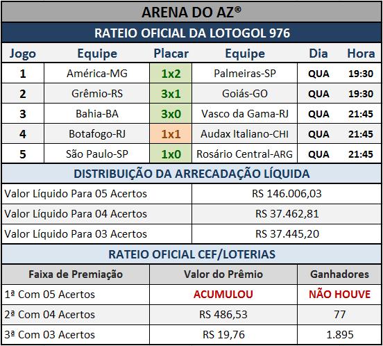 Resultados dos cinco jogos com o Rateio Oficial da Lotogol 976.