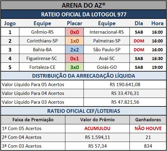 Resultados dos cinco jogos com o Rateio Oficial da Lotogol 977.