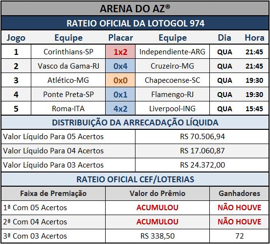 Resultados dos cinco jogos com o Rateio Oficial da Lotogol 974.