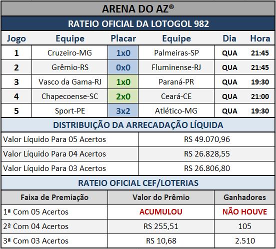 Resultados dos cinco jogos com o Rateio Oficial da Lotogol 982.